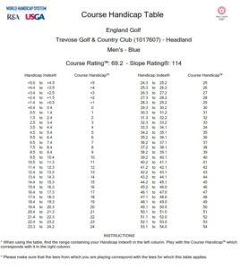 Headland Course Index